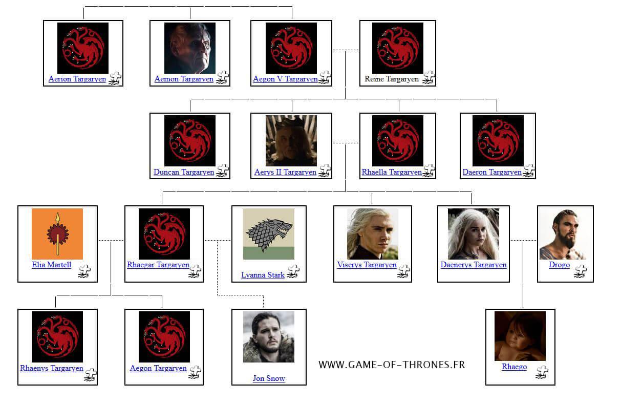 arbre généalogique daenerys – Game of Thrones France